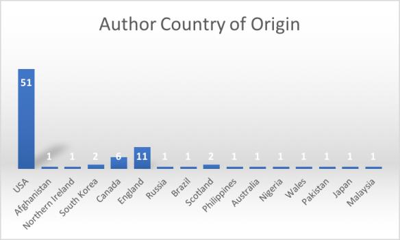 Author Country of Origin