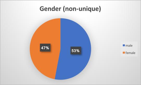 Nonunique Gender